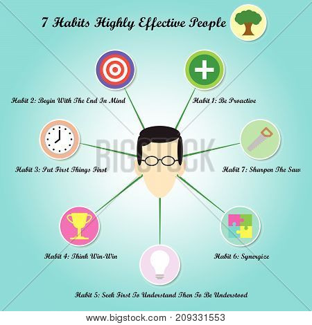 Vector Illustration A Face Is Circled By Chart Of 7 Habits Of Highly Effective People With 8 Easy-To-Use Icons Meant For Success Goal Attainment Ethical Character Paradigm Shift And Self Improvement.