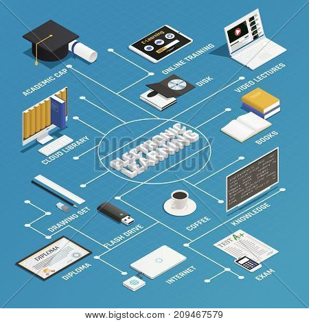 E-learning process isometric flowchart with electronic devices and books on blue background 3d isometric vector illustration