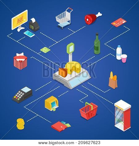 Supermarket shopping isometric infographics. Retail concept with shopping refrigerator, food, drinks, money, credit card, payment terminal, cardboard box, scales, cashbox, monitor vector illustrations