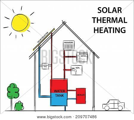 Solar thermal heating and cooling systems. Diagram drawing illustration.