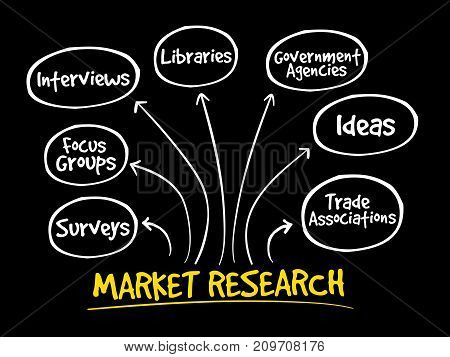 Market Research Mind Map