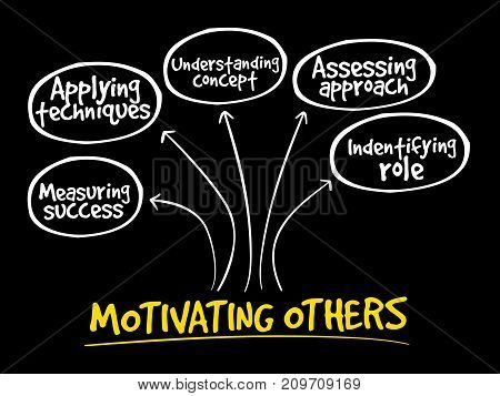 Motivating Others Mind Map