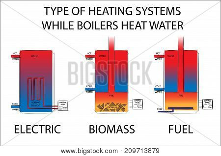 Type of Heating systems while boilers heat water. Electric biomass and fuel heating systems drawing illustration.