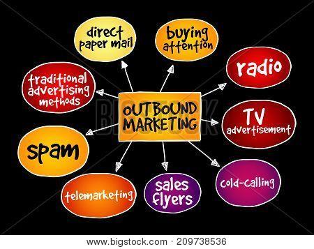 Outbound Marketing Mind Map