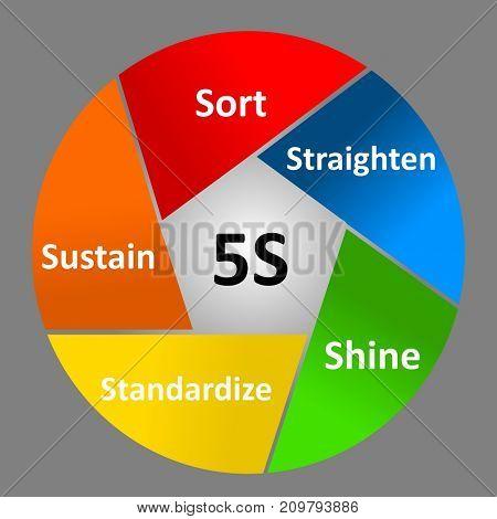 Work place organization method, 5S