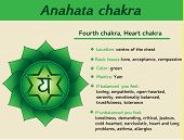 Anahata chakra infographic. Fourth heart chakra symbol description and features. Information for kundalini yoga practice poster