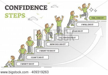 Confidence Steps As Motivation Stages For Life Change Choice Outline Diagram