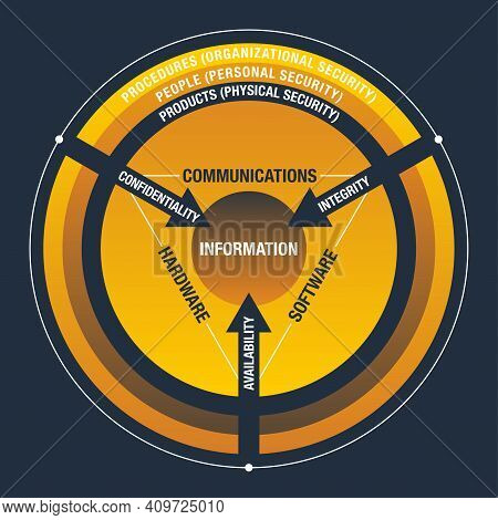 Cia Information Security Circle Of Attributes - Qualitiy, Confidentiality, Integrity And Availabilit