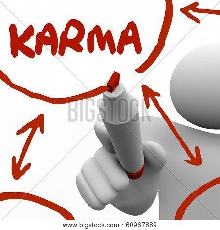 Karma Word Diagram Plan Good Deeds Come Back to You