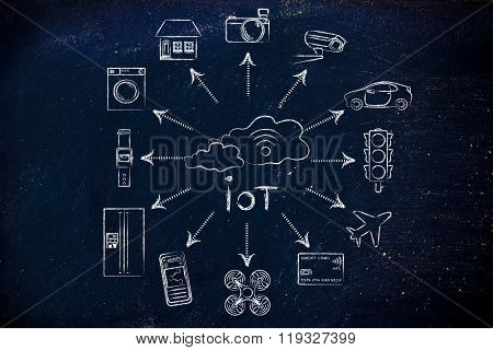 IoT internet of things: cloud with wi-fi symbol and connected devices poster