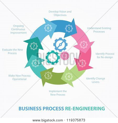 business process reengineering redesign review BPR step vector poster