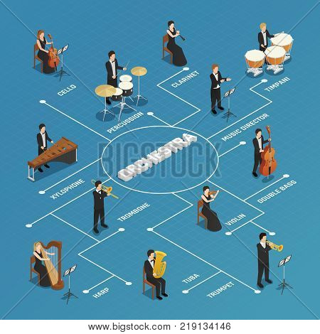 Orchestra conductor performing rehearsal with musicians  isometric flowchart poster with concertmaster violinist harpist blue background vector illustration poster