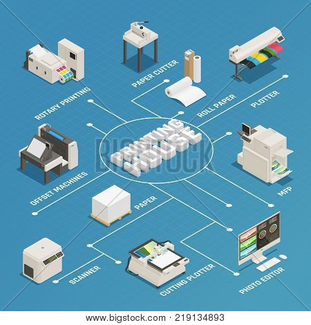 Printing house production process facilities equipment isometric flowchart poster with photo editor plotter offset machine vector illustration