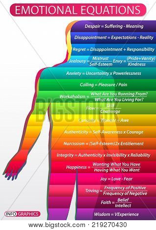 Iillustration of a table with a diagram of a person's emotional states. Human figure with multi-colored gradations of emotions and their textual formulation in the form of formulas