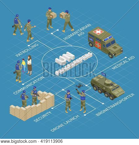 Un Peacekeepers Mission Isometric Flowchart With Armed Convoy Vehicles Military Surveillance Drones