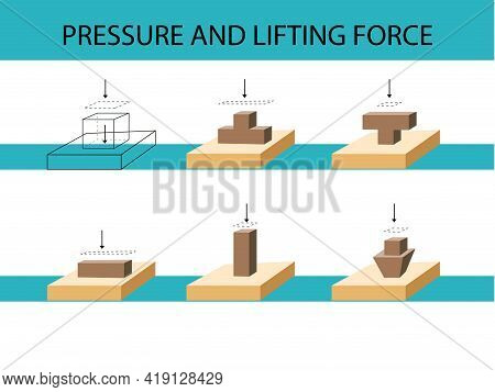 Physics - The Boxes On Top Of Each Other. Physics Lesson Pressure Subjec. Pressure And Lifting Force