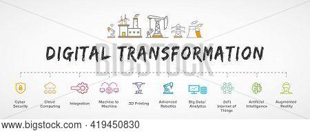 Digital Transformation Banner, Concept Illustration, Productions Vector Icon Set: Ai, Smart Industri
