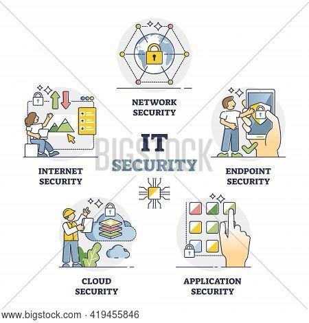 It Security As Data Protection And Safety Mini Scenes Outline Collection Set. Computer Info Secure A