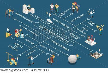 Entrepreneur Isometric Flowchart With Strategic Thinking And Skills Symbols Vector Illustration