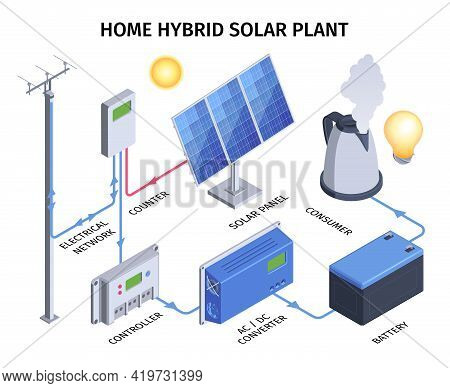 Home Hybrid Solar Plant Infographics With Electrical Network Counter Controller Converter Battery Co