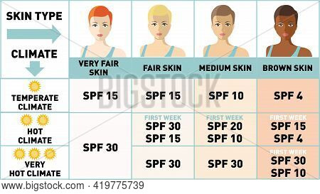 Protecting Your Skin From The Summer Sun. Infographics. Women With Different Skin Types. Sunscreen,