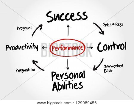 Performance Mind Map Flowchart