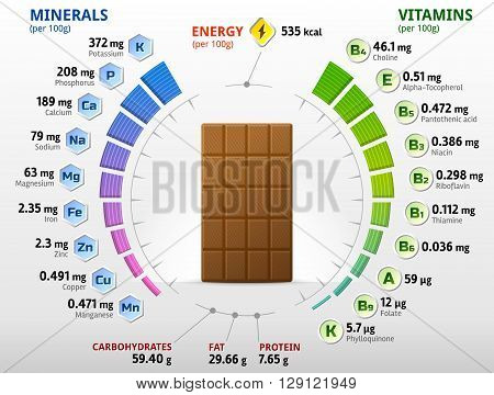 Vitamins and minerals of milk chocolate. Infographics about nutrients in sweet chocolate. Qualitative vector illustration about chocolate, vitamins, confection, health food, nutrients, diet, etc