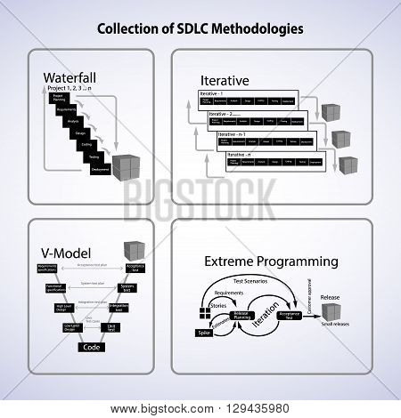 Collection of Software development life cycle methodology this vector contains Waterfall model Iterative Extreme Programming V-model and latest process Agile