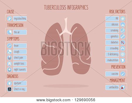 Vector Infographics for Tuberculosis or TB that contains 20 icons for main symptoms and risk factors. Medical icons for lungs, cough, fever, chest pain, weight loss, vaccine, x-ray, smoking.