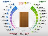 Vitamins and minerals of milk chocolate. Infographics about nutrients in sweet chocolate. Qualitative vector illustration about chocolate, vitamins, confection, health food, nutrients, diet, etc poster