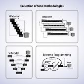 Collection of Software development life cycle methodology this vector contains Waterfall model Iterative Extreme Programming V-model and latest process Agile poster
