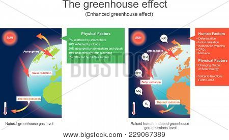 Earth's Natural Greenhouse Effect Is Critical To Supporting Life. Education Info Graphic Vector.