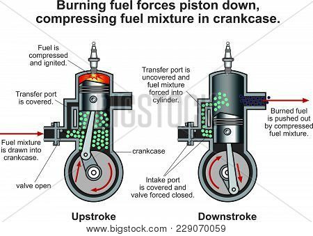 Internal Combustion Engine Is A Heat Engine Where The Combustion Of A Fuel Occurs With An Oxidizer I