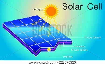 Solar Cells In An Integrated Group, All Oriented In One Plane, Constitute A Solar Photovoltaic Panel