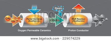 The Oxygen Permeable Ceramics Is A Mixed Ionic And Electronic Conductor Which Can Conduct Oxygen Ion