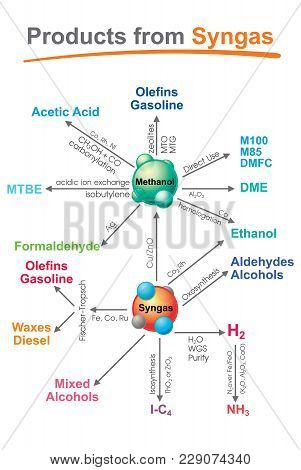 Syngas, Or Synthesis Gas, Is A Fuel Gas Mixture Consisting Primarily Of Hydrogen, Carbon Monoxide, A