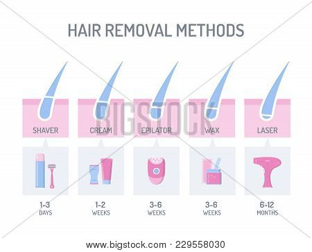 Comparison Of Different Hair Removal Methods: Shaver, Depilatory Cream, Epilator, Wax And Laser. Fla