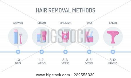 Comparison Of Different Hair Removal Methods: Shaver, Depilatory Cream, Epilator, Wax And Laser. Tim
