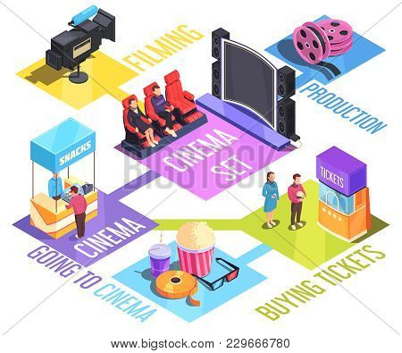 Cinema Isometric Flowchart With Film Production, Buying Tickets And Snacks, Screen And Auditorium, V