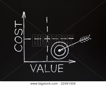 Cost-value Graph On Blackboard