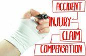 Injured hand writing injury claim procedure on screen poster
