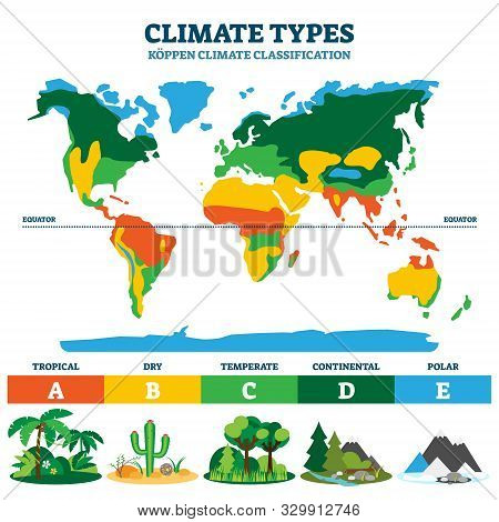 Climate Types Vector Illustration. Labeled Classification Educational Scheme With Tropical, Dry, Tem
