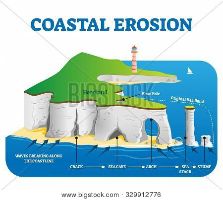 Coastal Erosion Vector Illustration. Labeled Loss Or Displacement Of Land Scheme With Headland, Blow
