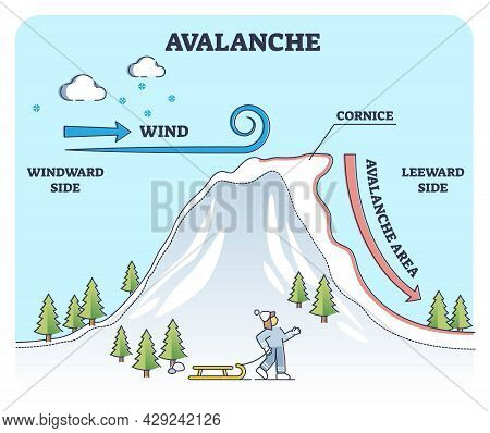 Avalanches Weather Explanation From Geologic View In Outline Diagram. Labeled Educational Scheme Wit
