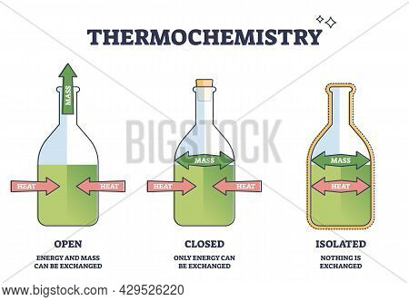Thermochemistry Heat Exchange As Thermodynamics Study Brunch Outline Diagram. Labeled Educational Op