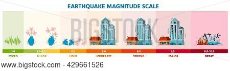 Earthquake Seismic Richter Magnitude Scale Infographic With Buildings. Earth Shaking Activity Disast