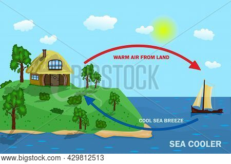 Science Poster Design For Sea And Land Breeze. Thermal Warm And Cold Air Circulation Diagram. Diagra