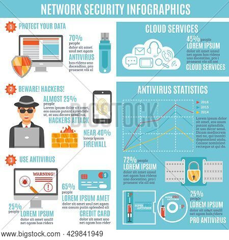 Network Security Infographic Layout With Hackers Attack And Antivirus Statistics Cloud Service And F