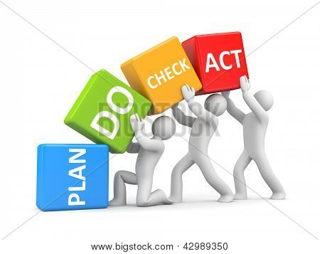 Plan Do Check Act metaphor poster