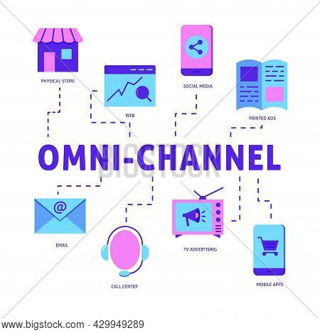 Omni Channel Marketing Poster In Flat Style